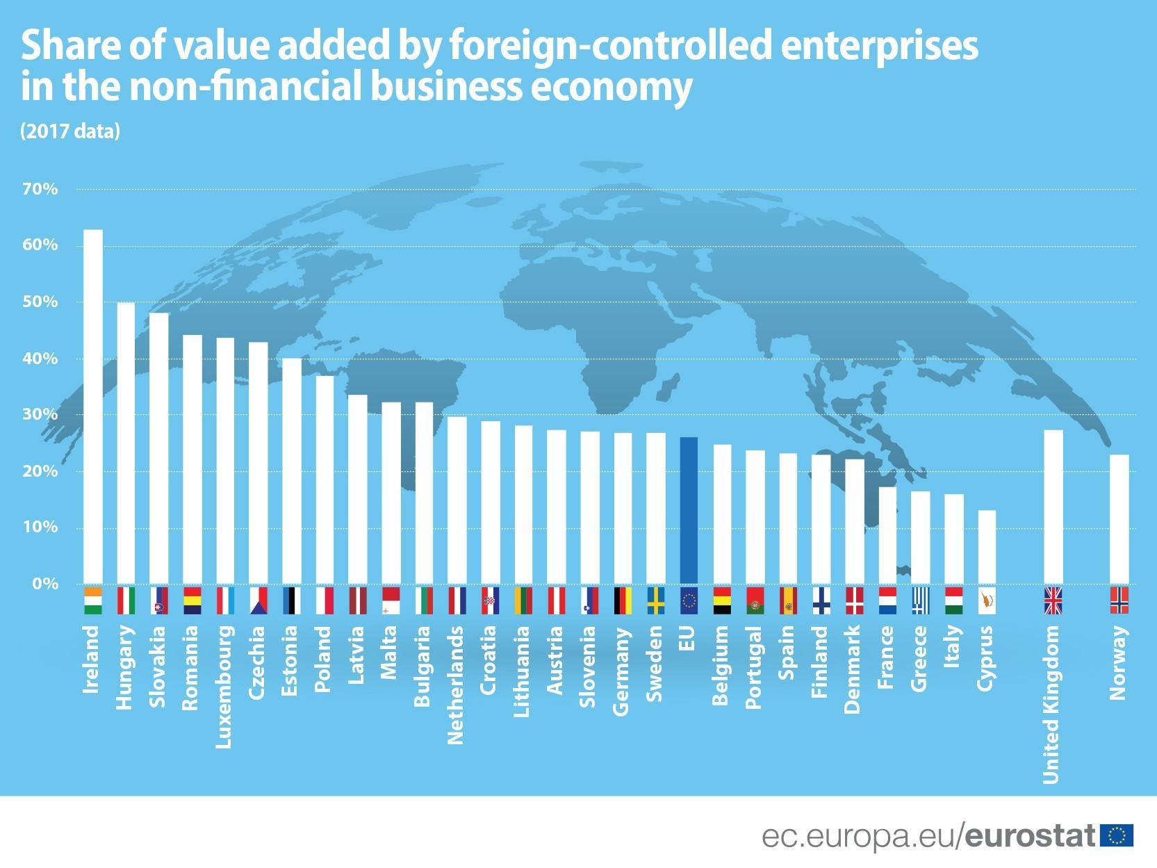 grafikon foreign controlled enterprises in EU
