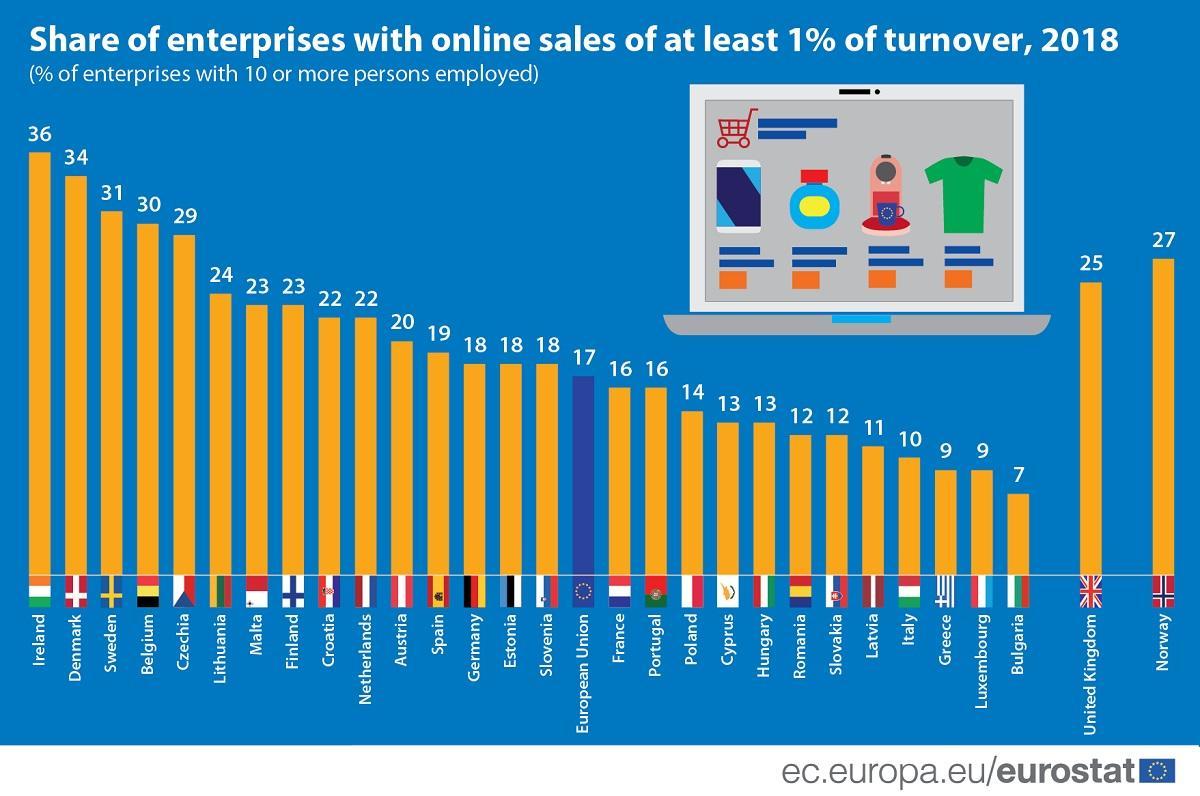 share of enterprises